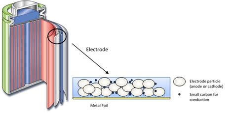 comparing  performance  structurally  types  carbon  graphite battery electrodes