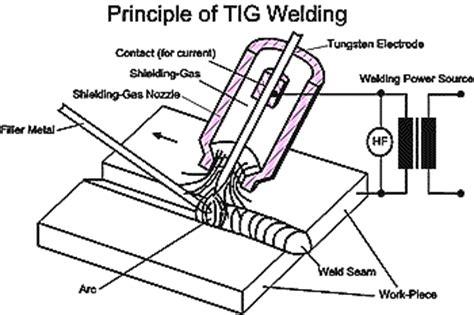 tungsten inert gas tig welding  aluminium alloys