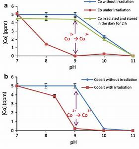 Changes In The Cobalt Concentration Versus The Ph During