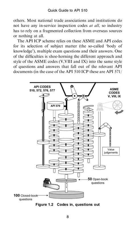 Api 510 quick guide clifford matthews