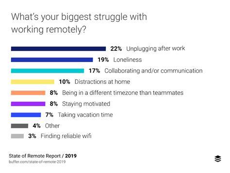 keys  motivated  engaged remote teams  mile