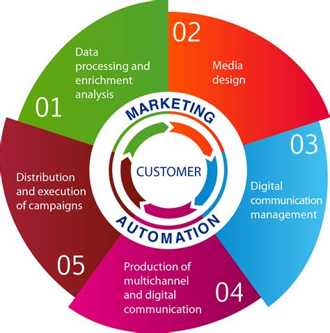 marketing service direct and promotional marketing services comprehensive