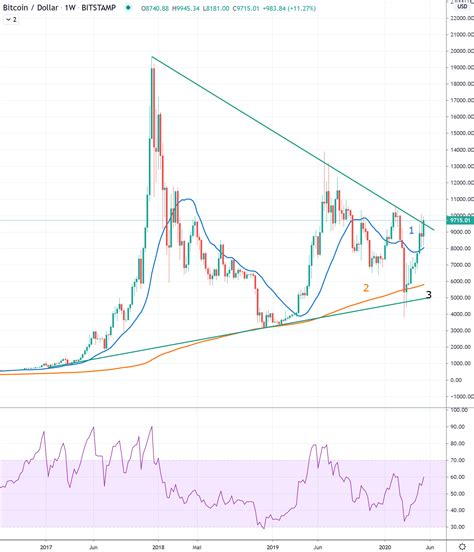 Bitcoin price (bitcoin price history charts). Weekly Bitcoin/USD Chart Analysis: Calendar Week 21 - Crypto Valley Journal