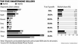 Huawei becomes world's 3rd-largest smartphone vendor ...