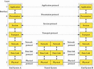 2  Architecture Model According To Iso  Osi Reference Model