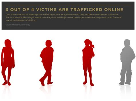 Sex Trafficking High Techs Humanitarian Revolt Against