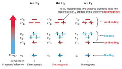 Paramagnetic Molecular Orbital Diagram by Solved Look At The Molecular Orbital Diagram For O2 In