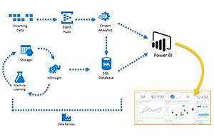 Power Bi Complementar U00e1 Los Informes De Actividad Con Azure