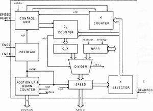 Digital Speed Tachometer Block Diagram