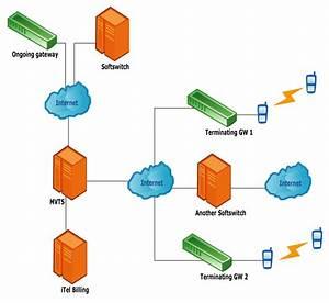 Server Specification
