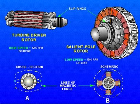 Construction Of Alternator