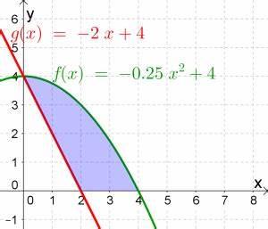 Integration Berechnen : inhalt integration das bestimmte integral berechnung der orientierten fl che matura wiki ~ Themetempest.com Abrechnung