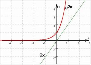 Schnittpunkte Von Funktionen Berechnen : e funktionen ~ Themetempest.com Abrechnung