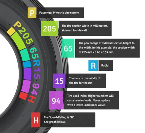 Tire Size Explained