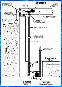 Basementsaver Wp And Hp Water Powered Backup Sump Pumps