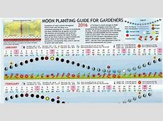 2019 Moon Planting Guide for Gardeners Aracaria Guides