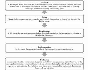 Flow Chart Of The Development Process
