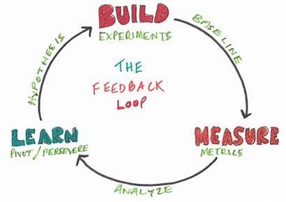 Feedback Loop Customer Loops Learn Build Measure