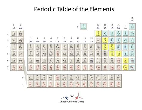 printable periodic tables  template downloads