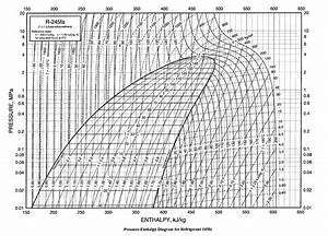 20 Best 410a Pressure Temperature Chart