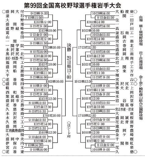 岩手 県 高校 野球 組み合わせ 2019