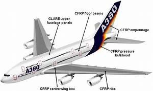 Airbus A380 Diagram