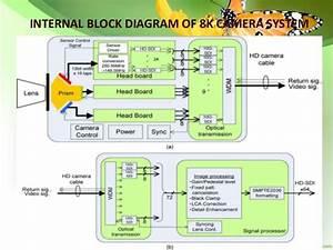 8k Resolution Camera System