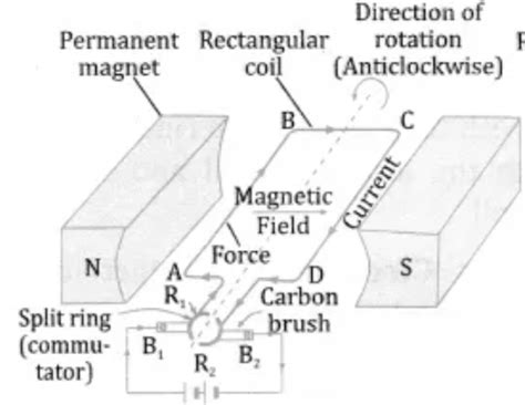 Electric Motor Class by Electric Motor Class 10 Magnetic Effects Of Electric