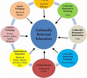 The Fundamentals Of Culturally Relevant Education
