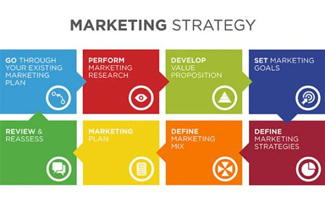 Marketing Strategies by How To Develop A Marketing Strategy