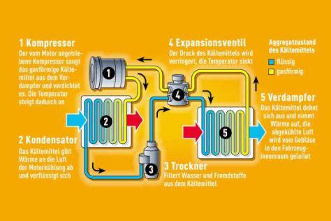 Der Backofen Streikt Tipps Und Tricks Zur Ersten Hilfe by Zehn Tipps F 252 R Ein Prima Klima Autobild De