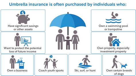 Do You Need Umbrella Insurance?
