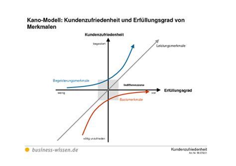 kano modell kundenzufriedenheit und erfuellungsgrad von