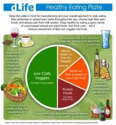 Diabetes Healthy Eating Plate