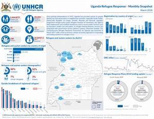 Uganda Refugee Response - Monthly Snapshot, March 2018 ...