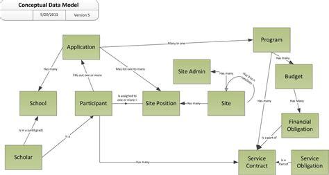 conceptual site model template an exle conceptual data model diagram leonard s woody iii software engineer