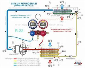 Siklus Refrigerasi