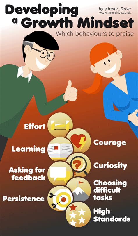 develop  growth mindset