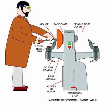 Turning Wood Basics Bowl Lathes Equipment Instructor