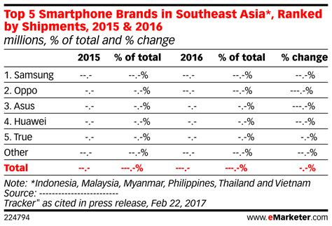 top 5 smartphone brands in southeast asia ranked by shipments 2015 2016 millions of