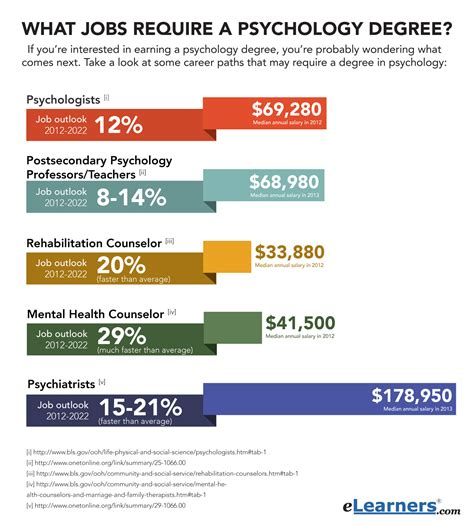 Hiring That Don T Require A Resume by The Highest Paying That Don T Require A Bachelor S What Require A Psychology Degree