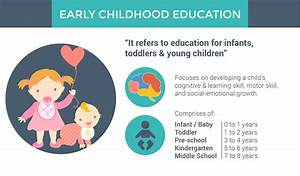 Early Childhood Education Course In Malaysia