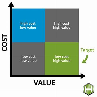 Value Engineering Construction Meaning Graph True