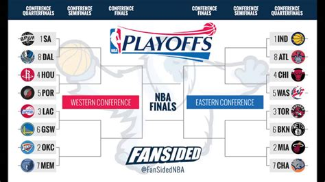 nba playoff bracket preview predictions youtube