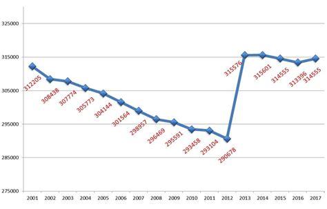 Ufficio Statistica by Statistica 187 Le Sedi Degli Uffici 187 Servizi Demografici