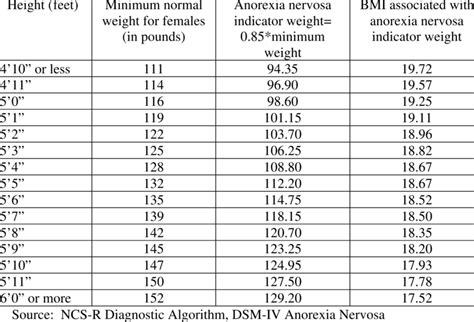 minimum normal weight  females  anorexia nervosa indicator weights  table