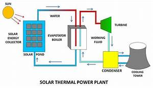 How A Solar Power Plant Works And What Are Main Types Of