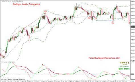 Divergence Template by Bollinger Bands Divergence Forex Strategies Forex