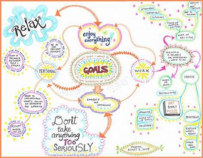 Mind Mapping Map Goals Contoh Simple Colorful