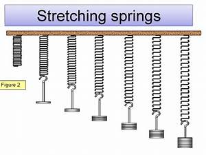 Stretching Springs